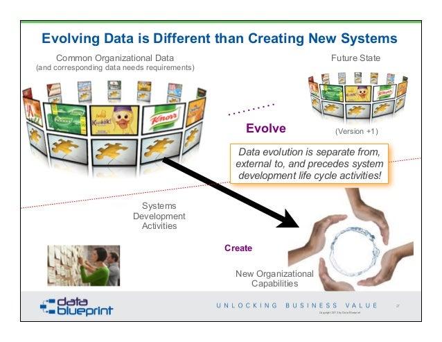 Data ed monetizing data management 27 copyright 2013 by data blueprint evolving malvernweather Image collections