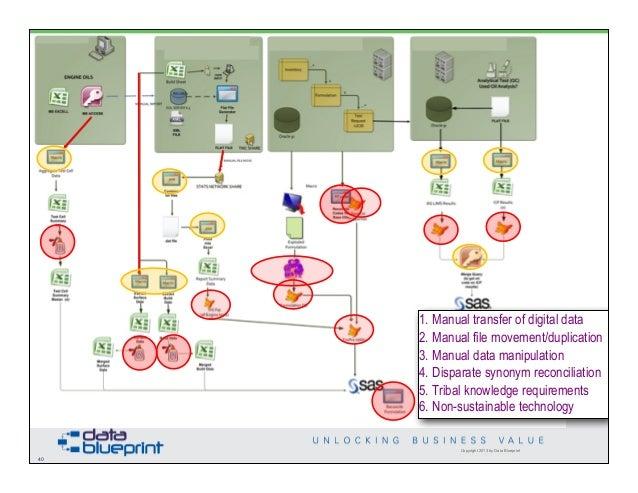 Data ed monetizing data management 40 copyright 2013 by data blueprint malvernweather Images