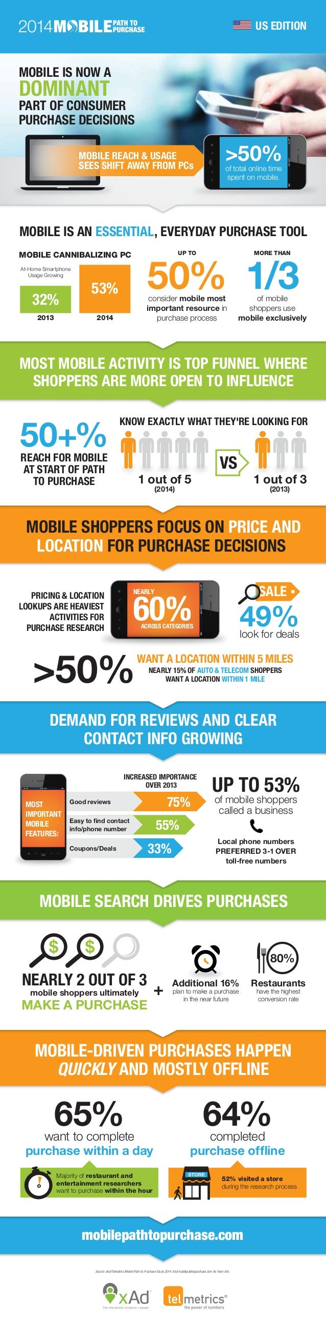 mobilepathtopurchase.com MOBILE SEARCH DRIVES PURCHASES NEARLY 2 OUT OF 3 mobile shoppers ultimately MAKE A PURCHASE Addit...