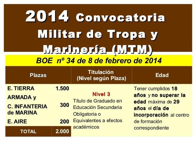 2014  Convocatoria Militar de Tropa y Marinería (MTM)  BOE nº 34 de 8 de febrero de 2014 Titulación (Nivel según Plaza)  P...