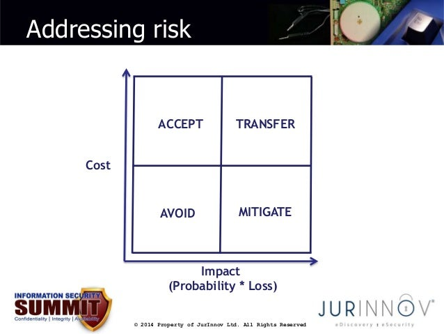 Addressing risk  TRANSFER  Impact  (Probability * Loss)  © 2014 Property of JurInnov Ltd. All Rights Reserved  Cost  ACCEP...