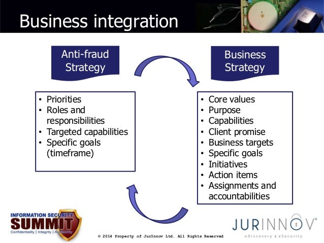 Business integration  Anti-fraud  Strategy  • Priorities  • Roles and  responsibilities  • Targeted capabilities  • Specif...