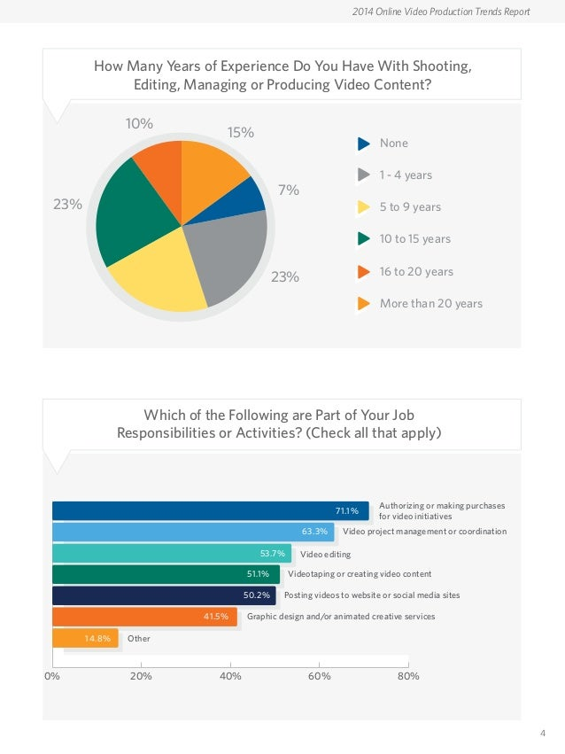 2014 online video production trends report by Web Video ...