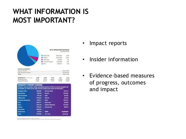 • Impact reports • Insider information • Evidence-based measures of progress, outcomes and impact WHAT INFORMATION IS MOST...