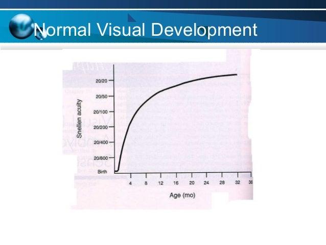 Normal Visual Development