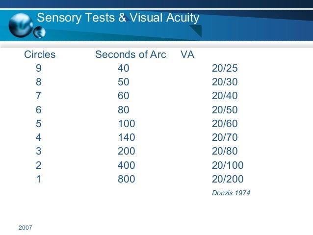 2007 Sensory Tests & Visual Acuity Circles Seconds of Arc VA 9 40 20/25 8 50 20/30 7 60 20/40 6 80 20/50 5 100 20/60 4 140...