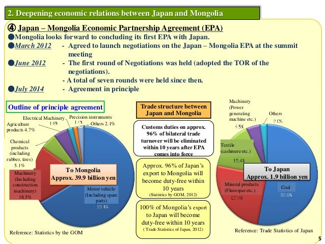 australia and japan economic relationship