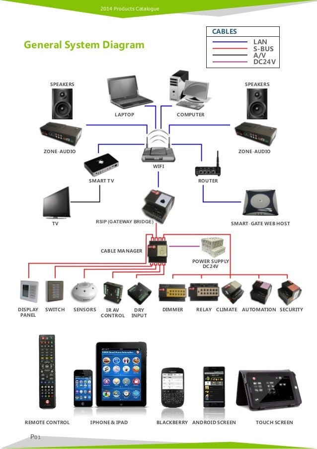 Smart G4 2014 Product Catalogue