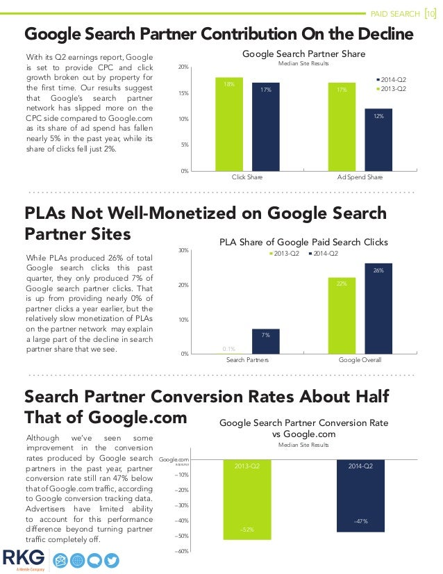 PAID SEARCH 10 Google Search Partner Contribution On the Decline With its Q2 earnings report, Google is set to provide CPC...