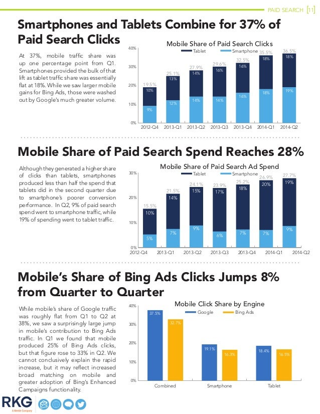 PAID SEARCH 11 Smartphones and Tablets Combine for 37% of Paid Search Clicks At 37%, mobile traffic share was up one perce...