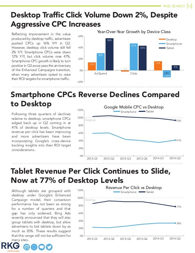 PAID SEARCH 12 Desktop Traffic Click Volume Down 2%, Despite Aggressive CPC Increases Reflecting improvement in the value ...