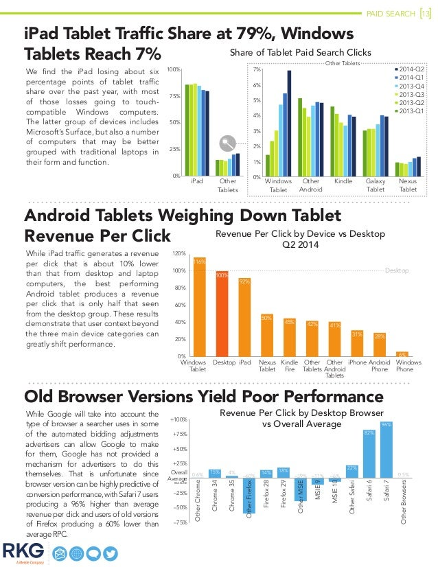 PAID SEARCH 13 Old Browser Versions Yield Poor Performance While Google will take into account the type of browser a searc...