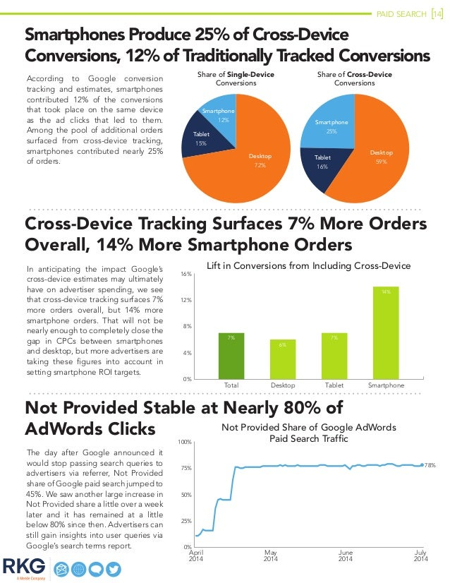 PAID SEARCH 14 Smartphones Produce 25% of Cross-Device Conversions, 12% of Traditionally Tracked Conversions According to ...
