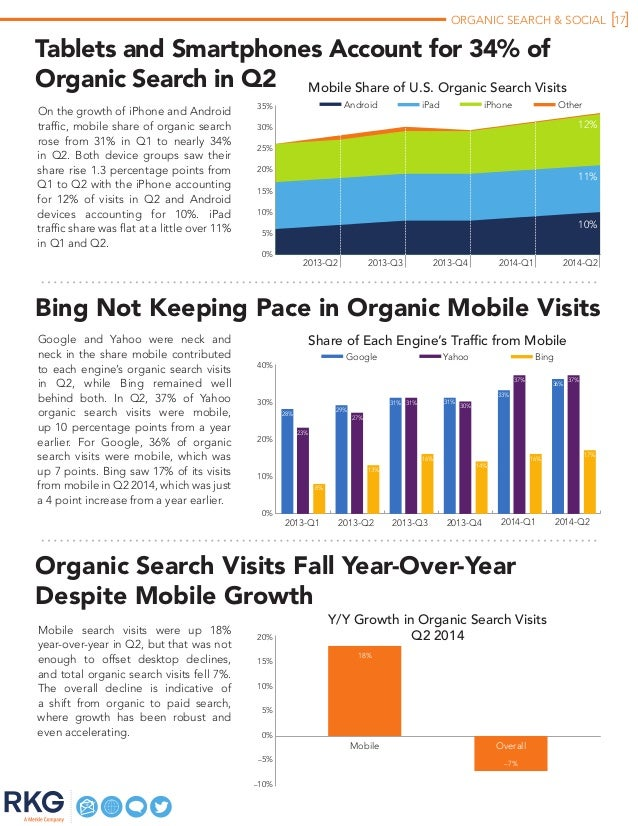 ORGANIC SEARCH & SOCIAL 17 2014-Q12013-Q2 2013-Q3 2013-Q4 2014-Q2 Tablets and Smartphones Account for 34% of Organic Searc...