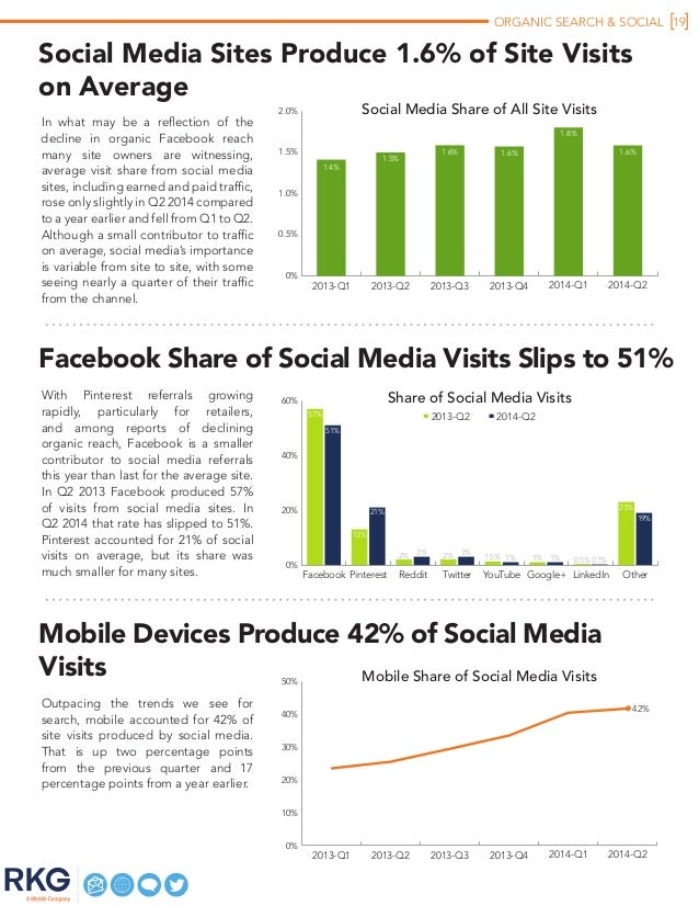ORGANIC SEARCH & SOCIAL 19 Mobile Devices Produce 42% of Social Media Visits Outpacing the trends we see for search, mobil...