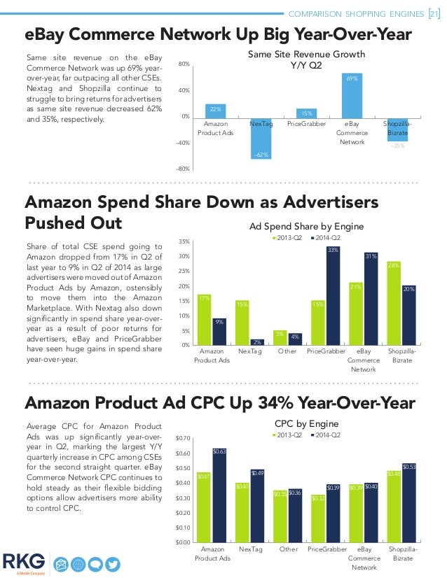 COMPARISON SHOPPING ENGINES 21 eBay Commerce Network Up Big Year-Over-Year Same site revenue on the eBay Commerce Networ...