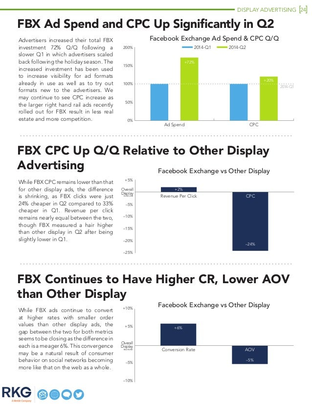 DISPLAY ADVERTISING 24 2014-Q1 FBX Ad Spend and CPC Up Significantly in Q2 Advertisers increased their total FBX investmen...