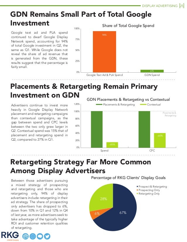 DISPLAY ADVERTISING 25 Retargeting Strategy Far More Common Among Display Advertisers Between those advertisers pursuing a...