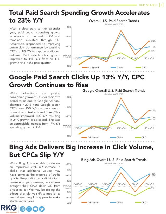 PAID SEARCH 5 Total Paid Search Spending Growth Accelerates to 23% Y/Y After a slow start to the calendar year, paid searc...