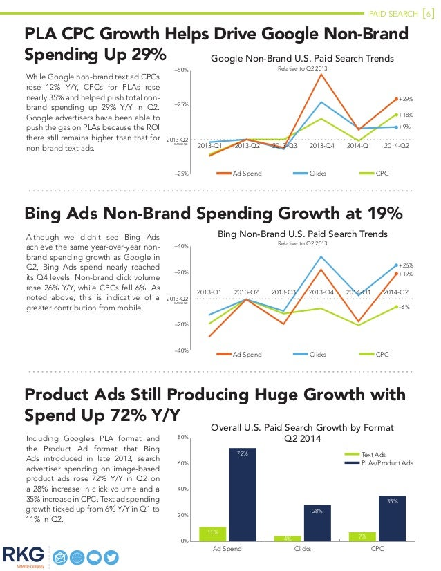 PAID SEARCH 6 PLA CPC Growth Helps Drive Google Non-Brand Spending Up 29% While Google non-brand text ad CPCs rose 12% Y/Y...