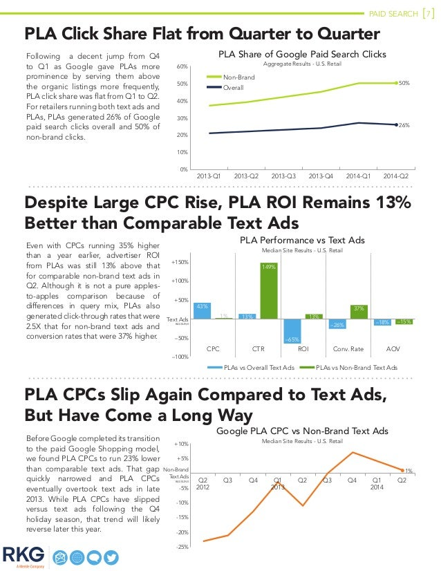 PAID SEARCH 7 PLA Click Share Flat from Quarter to Quarter Following   a decent jump from Q4 to Q1 as Google gave PLAs mor...