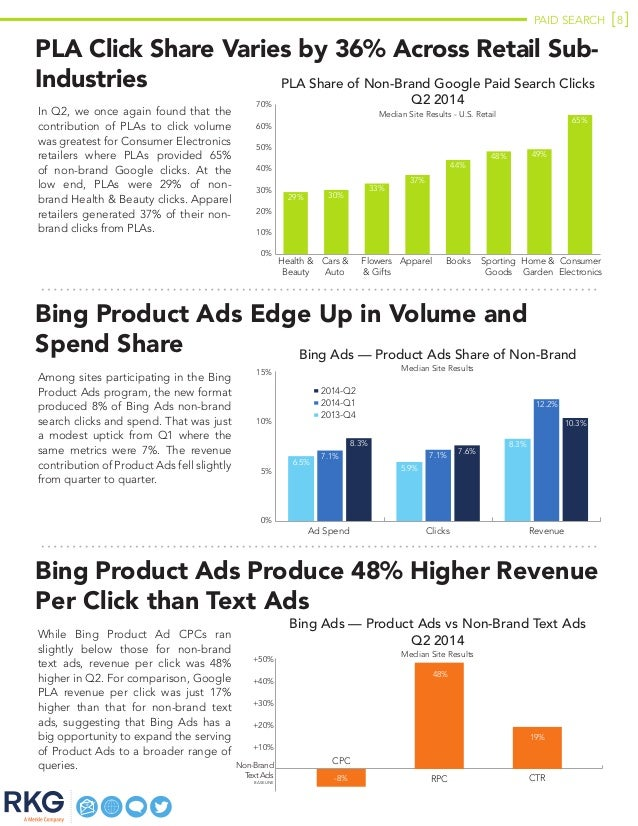 PAID SEARCH 8 PLA Click Share Varies by 36% Across Retail Sub- Industries In Q2, we once again found that the contribution...