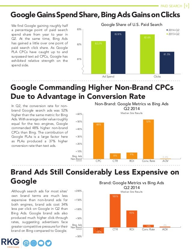PAID SEARCH 9 GoogleGainsSpendShare,BingAdsGainsonClicks We find Google gaining roughly half a percentage point of paid se...