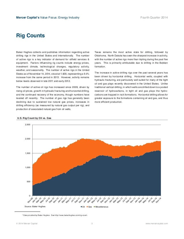 Mercer Capital s Value Focus Energy Industry