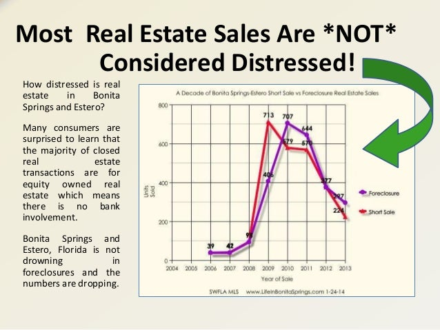 Bonita Springs Estero Florida 2014 Real Estate Projection