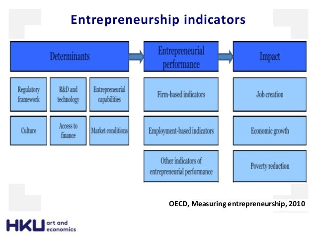 characteristics of the small and medium enterprises economics essay Background small or medium-sized enterprise (sme), of which definition varies in different countries and different economic development levels, normally is known as relatively small business unit in terms of employees, capital and operations scale in compared with large enterprises in the same industry.