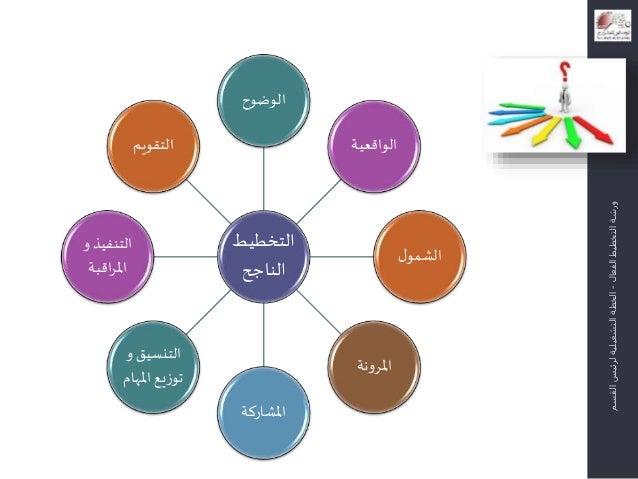 النهائي عرض التخطيط الفعال 2014 Sample