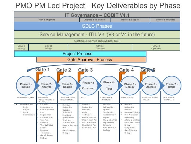2014 sdlc project and gate process rollout published v6
