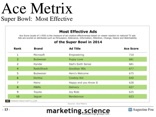 an analysis of the effectiveness of the super bowl advertising According to advertising age, a 30-second super bowl ad in 2017 cost about $5 million that puts total super bowl 51 ad spend near $385 million it seems like many super bowl ads focus on gaining viewers likability and it often appears to be a popularity contest the key question, however.