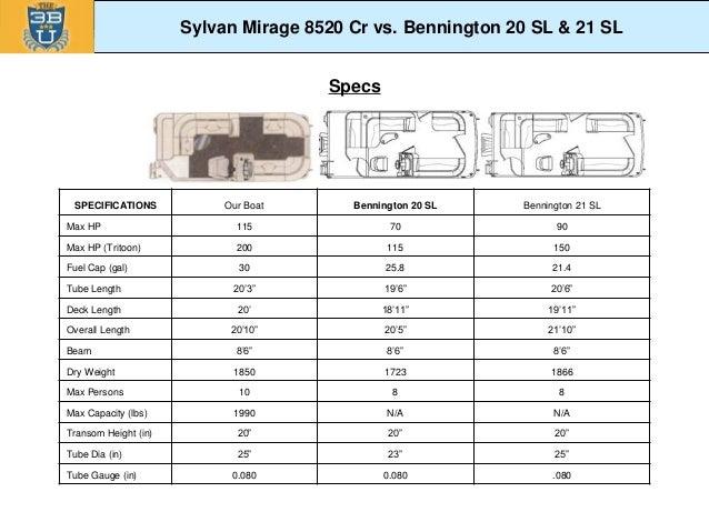 2014 Sylvan Vs Bennington Competitive Comparison Revised