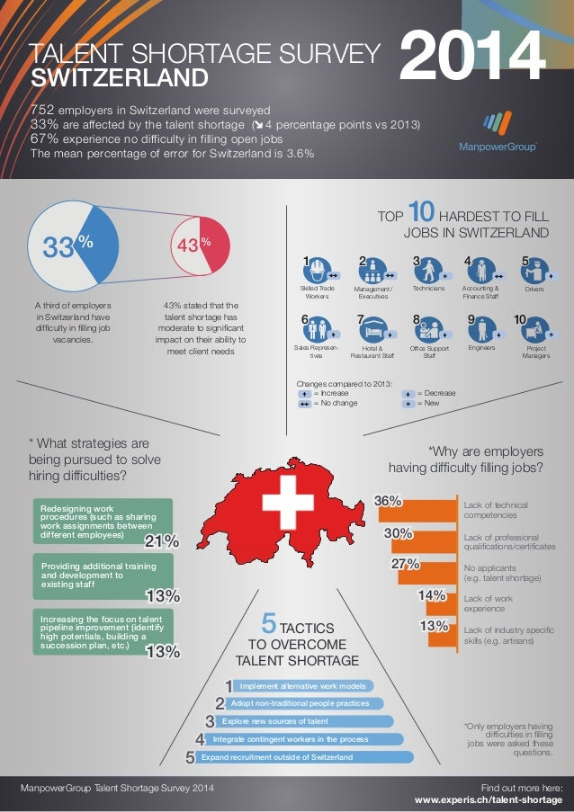 SWITZERLAND 752 employers in Switzerland were surveyed 33% are affected by the talent shortage ( 4 percentage points vs 20...