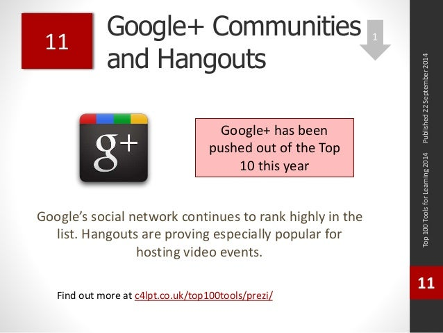 Google+ Communities  and Hangouts  Google's social network continues to rank highly in the  list. Hangouts are proving esp...
