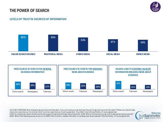 THE POWER OF SEARCH LEVELS OF TRUST IN SOURCES OF INFORMATION  65%  65%  ONLINE SEARCH ENGINES  TRADITIONAL MEDIA  FIRST S...