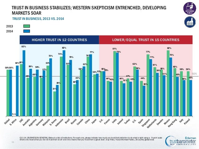 TRUST IN BUSINESS STABILIZES; WESTERN SKEPTICISM ENTRENCHED, DEVELOPING MARKETS SOAR TRUST IN BUSINESS, 2013 VS. 2014 2013...
