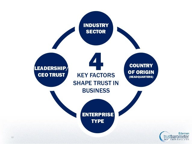 INDUSTRY SECTOR  LEADERSHIP/ CEO TRUST  4  KEY FACTORS SHAPE TRUST IN BUSINESS  ENTERPRISE TYPE 12  COUNTRY OF ORIGIN (HEA...