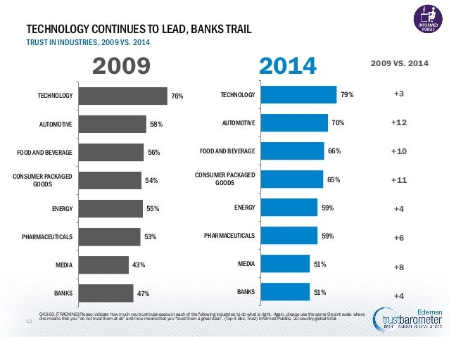 TECHNOLOGY CONTINUES TO LEAD, BANKS TRAIL TRUST IN INDUSTRIES, 2009 VS. 2014  2009  2014 76%  TECHNOLOGY  58%  AUTOMOTIVE ...