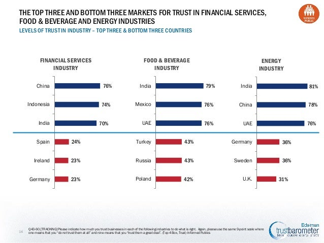 THE TOP THREE AND BOTTOM THREE MARKETS FOR TRUST IN FINANCIAL SERVICES, FOOD & BEVERAGE AND ENERGY INDUSTRIES LEVELS OF TR...