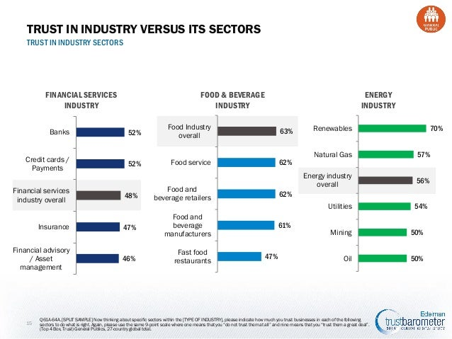TRUST IN INDUSTRY VERSUS ITS SECTORS TRUST IN INDUSTRY SECTORS  FINANCIAL SERVICES INDUSTRY Banks  Credit cards / Payments...
