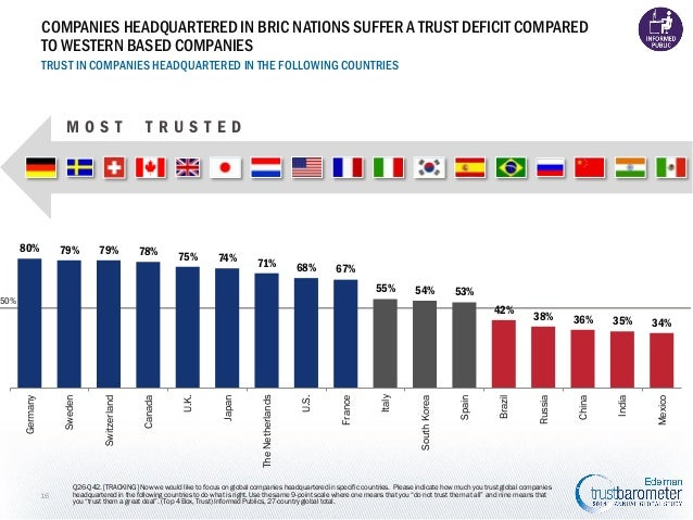 COMPANIES HEADQUARTERED IN BRIC NATIONS SUFFER A TRUST DEFICIT COMPARED TO WESTERN BASED COMPANIES TRUST IN COMPANIES HEAD...