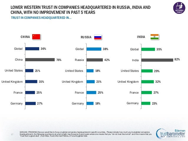 LOWER WESTERN TRUST IN COMPANIES HEADQUARTERED IN RUSSIA, INDIA AND CHINA, WITH NO IMPROVEMENT IN PAST 5 YEARS TRUST IN CO...