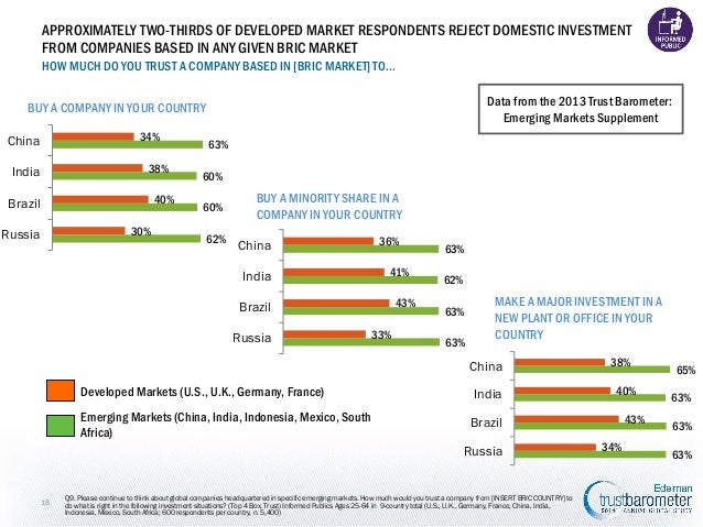 APPROXIMATELY TWO-THIRDS OF DEVELOPED MARKET RESPONDENTS REJECT DOMESTIC INVESTMENT FROM COMPANIES BASED IN ANY GIVEN BRIC...