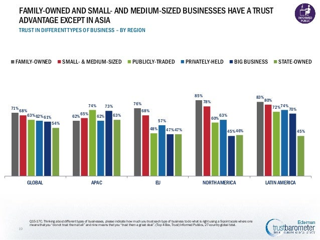 FAMILY-OWNED AND SMALL- AND MEDIUM-SIZED BUSINESSES HAVE A TRUST ADVANTAGE EXCEPT IN ASIA TRUST IN DIFFERENT TYPES OF BUSI...
