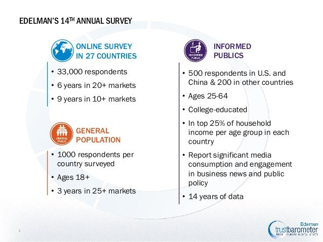 GLOBAL  EDELMAN'S 14TH ANNUAL SURVEY ONLINE SURVEY IN 27 COUNTRIES • 33,000 respondents  INFORMED PUBLICS  • 6 years in 20...