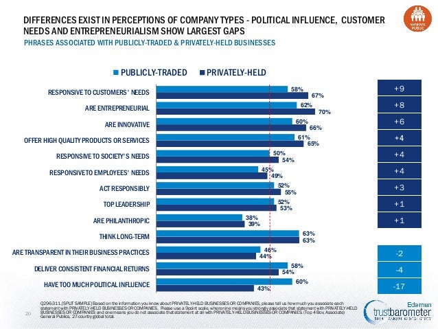 DIFFERENCES EXIST IN PERCEPTIONS OF COMPANY TYPES - POLITICAL INFLUENCE, CUSTOMER NEEDS AND ENTREPRENEURIALISM SHOW LARGES...
