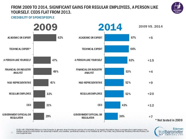 FROM 2009 TO 2014, SIGNIFICANT GAINS FOR REGULAR EMPLOYEES, A PERSON LIKE YOURSELF. CEOS FLAT FROM 2013. CREDIBILITY OF SP...