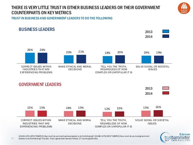THERE IS VERY LITTLE TRUST IN EITHER BUSINESS LEADERS OR THEIR GOVERNMENT COUNTERPARTS ON KEY METRICS TRUST IN BUSINESS AN...